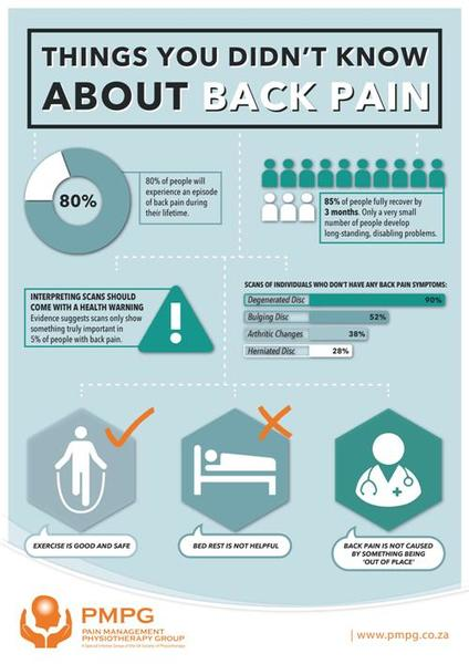 """""""Things you didn't know about back pain"""" - A2 & A3 Posters"""